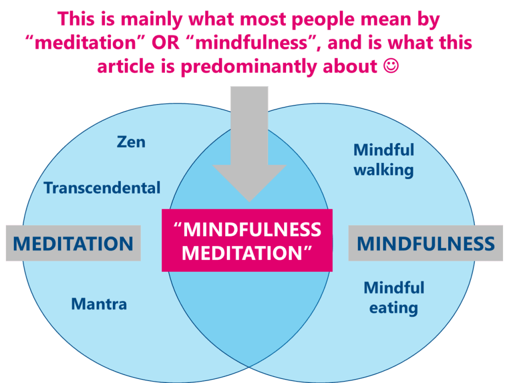 The overlap between meditation and mindfulness
