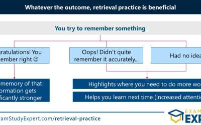 What is retrieval practice in psychology: definition and strategies