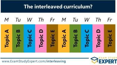 Interleaving in teaching - the interleaved curriculum?