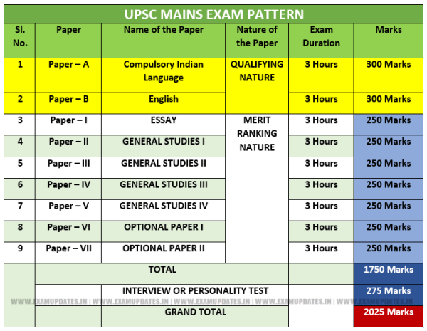 Upsc Exam Syllabus 2018 Exam Pattern Eligibility | Autos Post