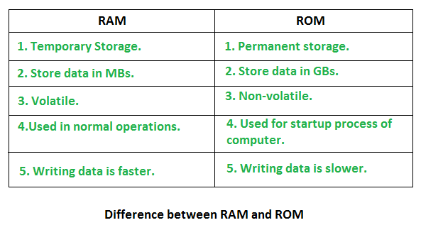 RAM vs ROM, Difference between RAM and ROM, RAM and ROM, About RAM and ROM, RAM and ROM wiki, RAM and ROM Notes