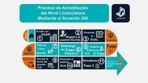 Proceso_EGAL