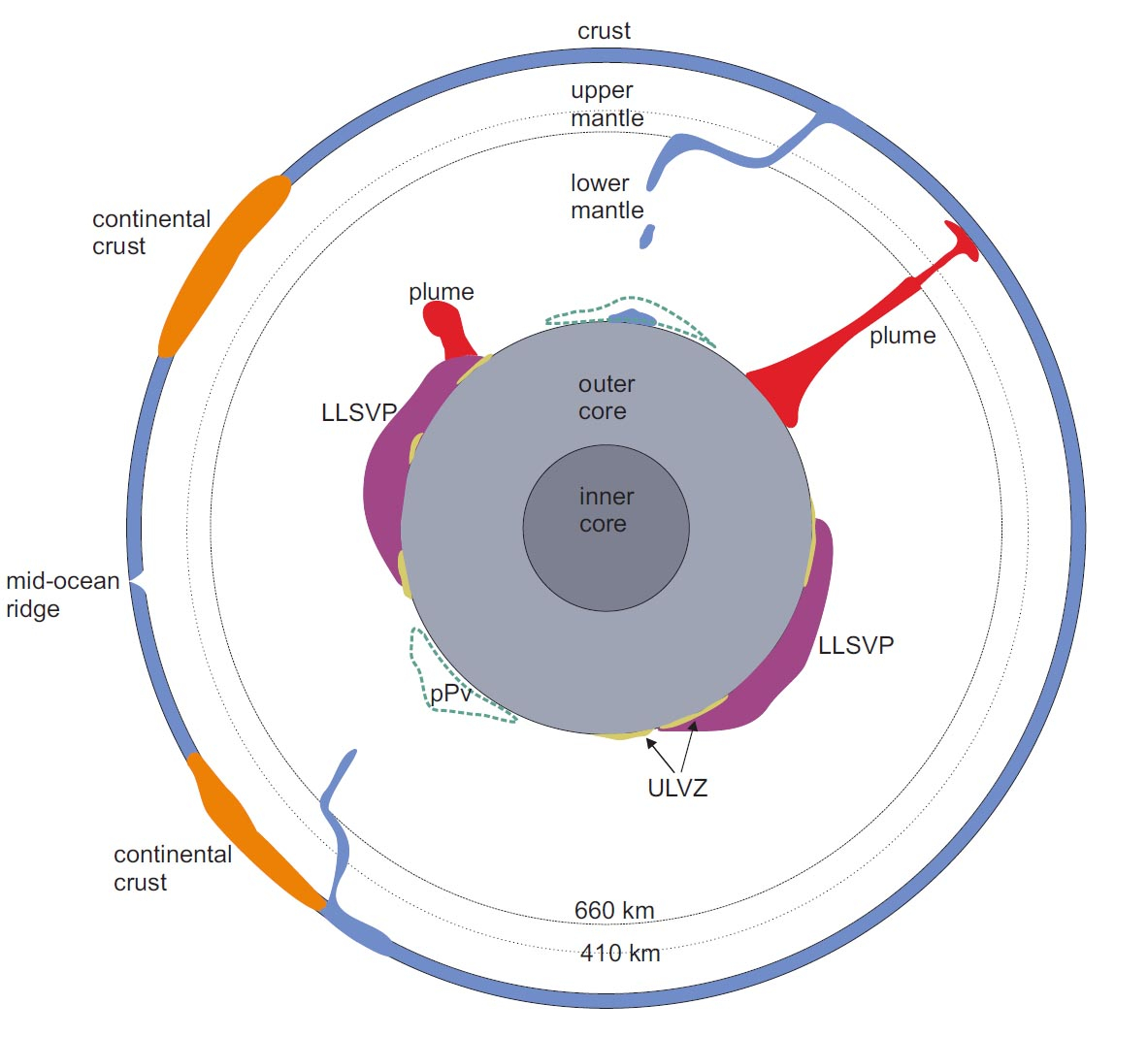 Diagram Of The Earth S Layers