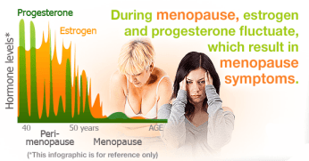 when-menopause-symptoms-start