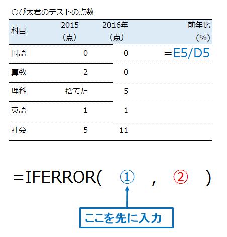 IFERROR関数を入力する際に、先にメインとなる式を入力