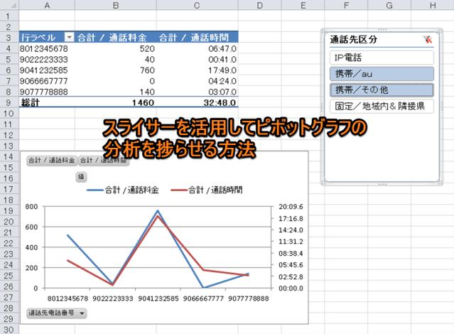 スライサーを活用してピボットグラフの分析を捗らせる方法