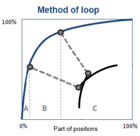 Method of loop