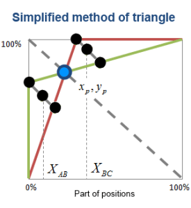 Method of triangle simplified