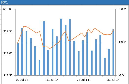 xlf-price-volume-chart-3
