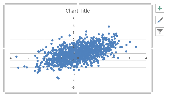 x-y scatter plot with correlated random
