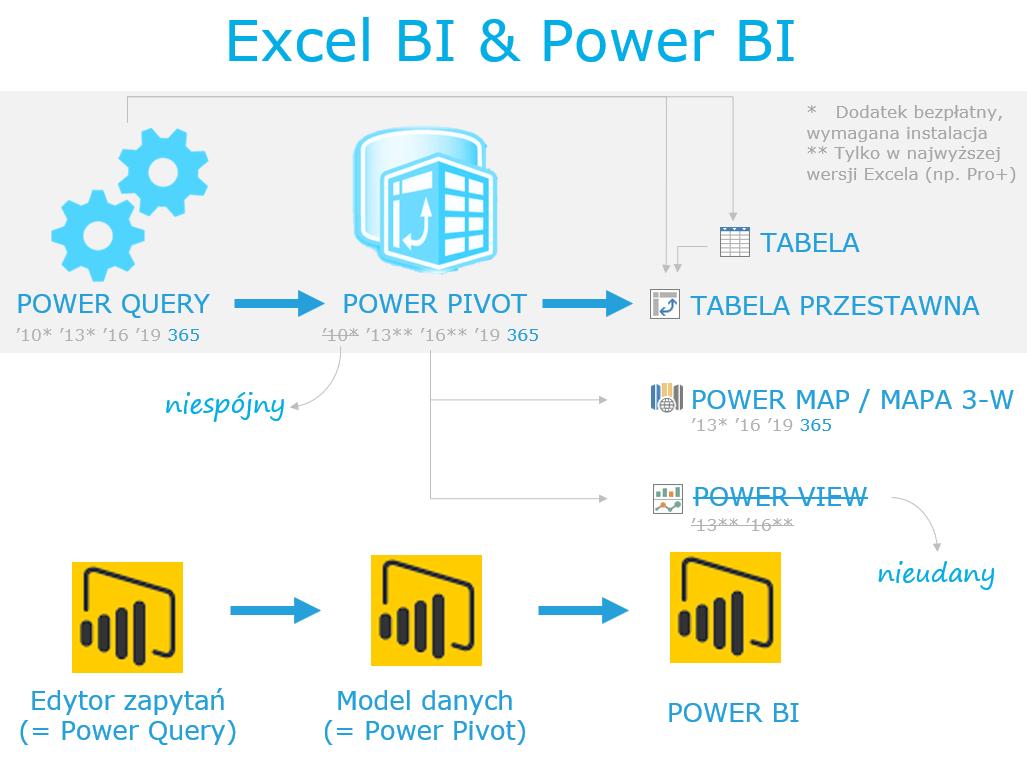Co To Jest Excel Bi