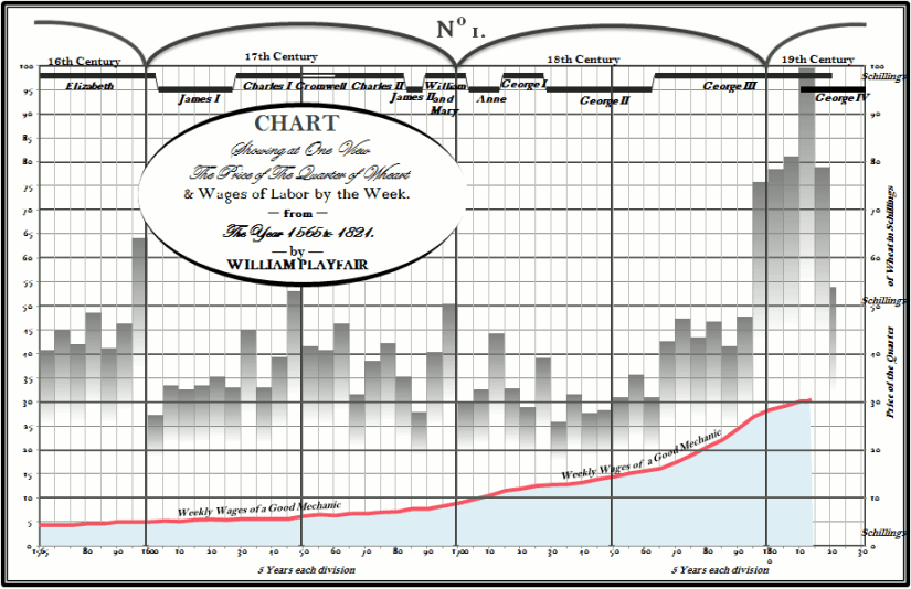 Excel version of Playfair chart