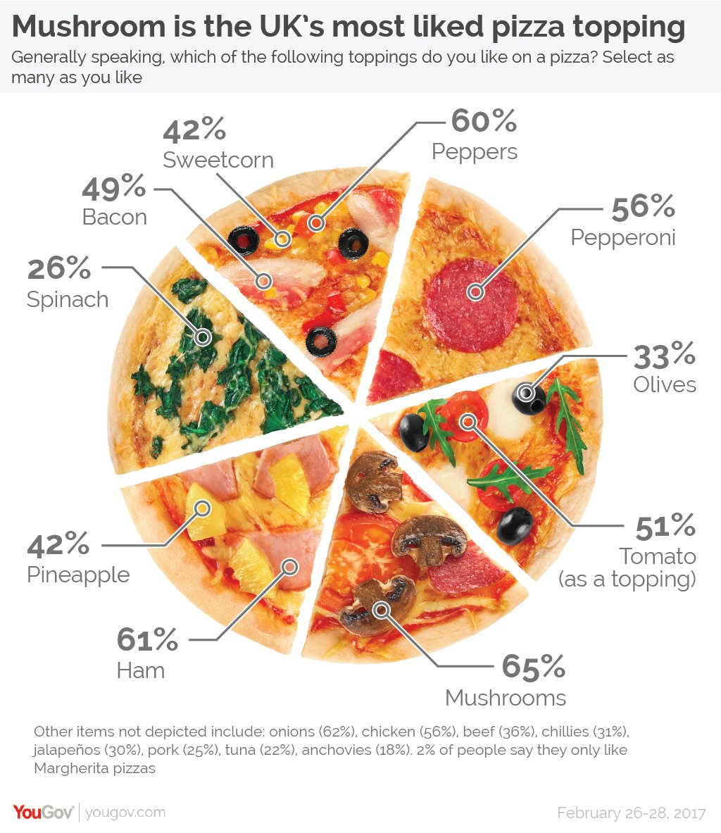 pizza mistaken for a pie chart