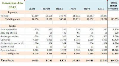 Ejercicios sencillos con Excel