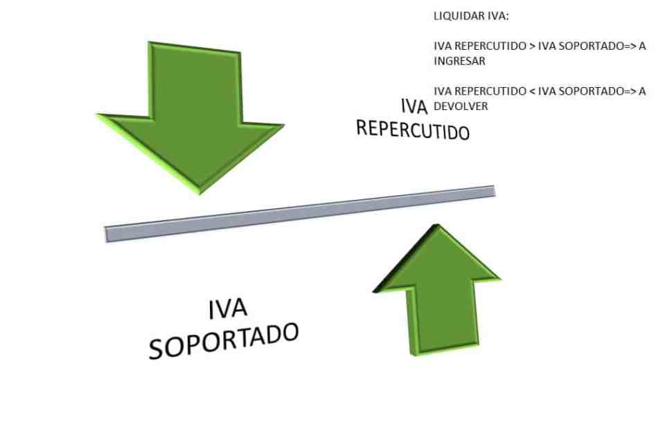 test fiscal IVA
