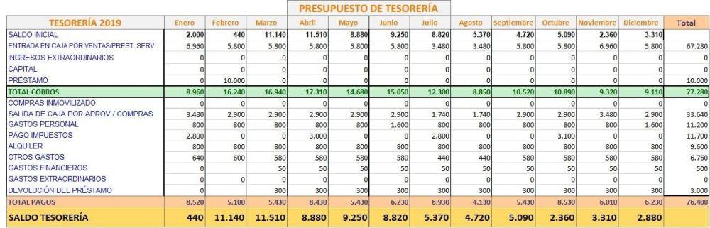 Excel plantilla presupuesto de tesorería
