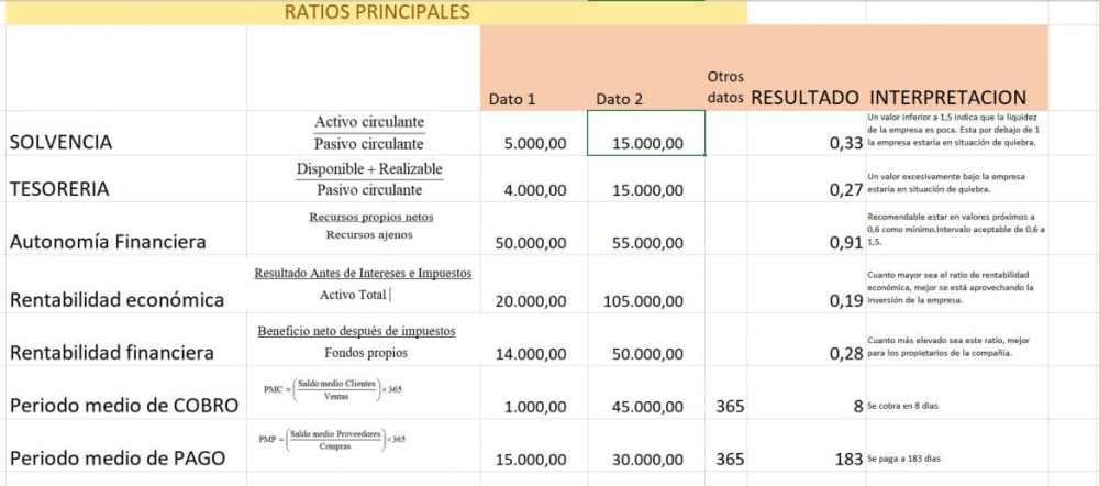 Ratios principales con Excel