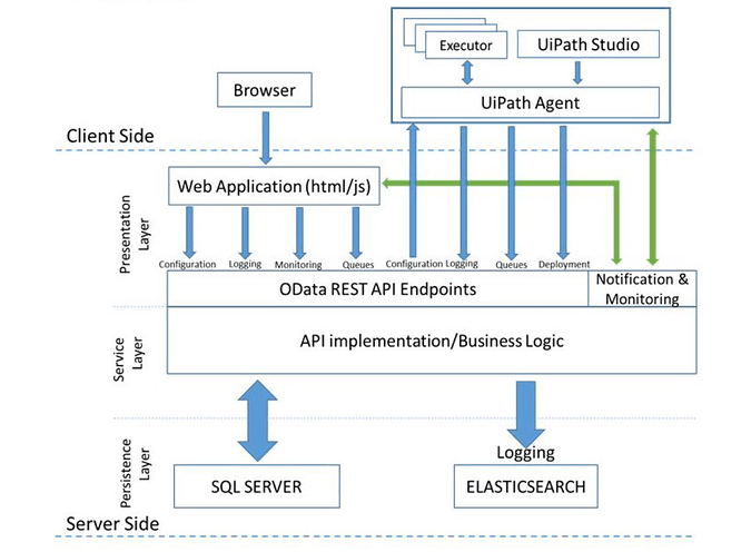 UiPath Architecture RPA.png