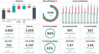 Modify these questions to meet your needs. Excel Dashboard Templates And Free Examples The Ultimate Bundle