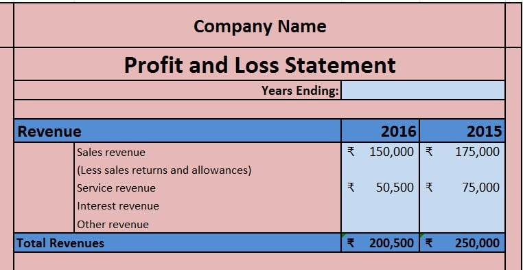 This formula is a form of basic accounting where revenue is posted as it is earned, and expenses are posted as they are incurred to produce revenue. Download Profit And Loss Account Excel Template Exceldatapro