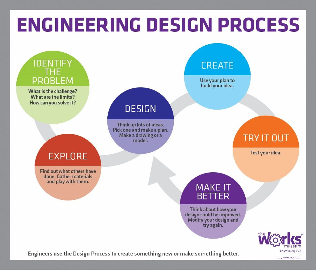 The Engineering Design Process Worksheet Answers