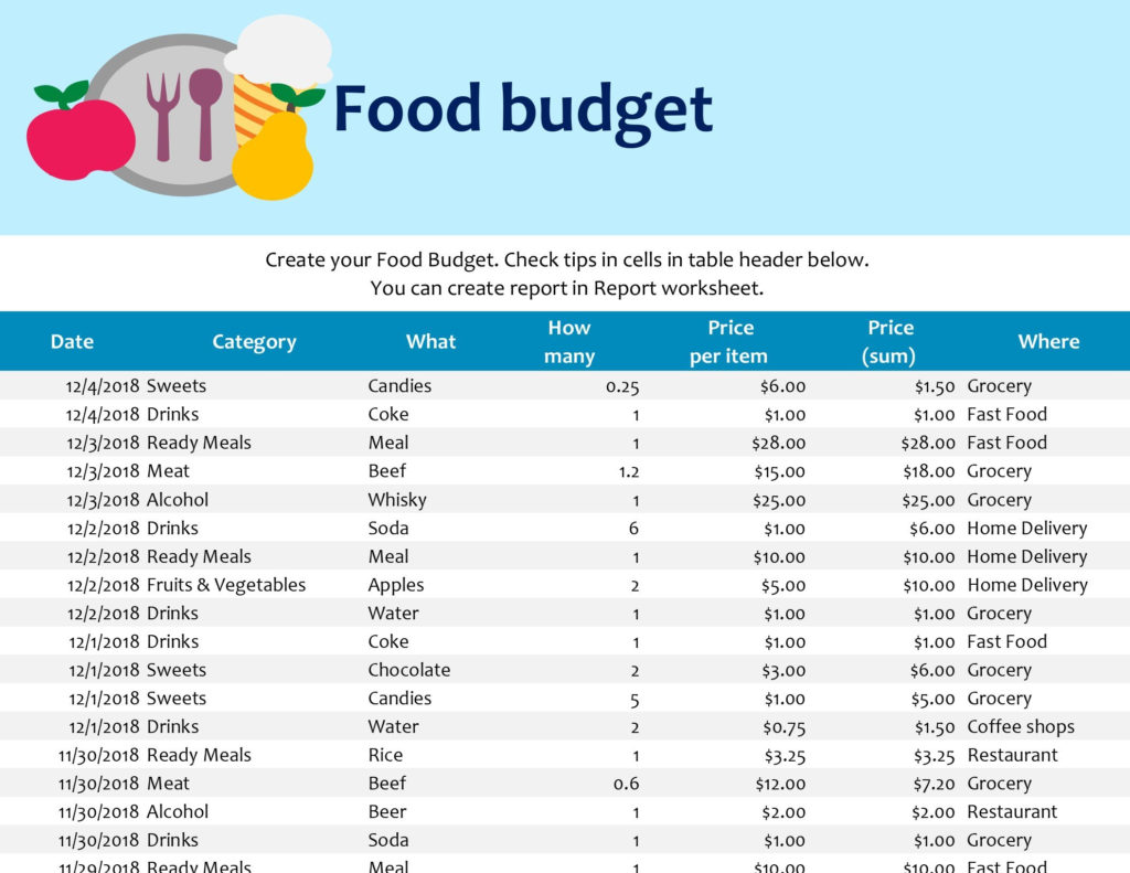 Food Budget Or Budgeting Worksheets For Students