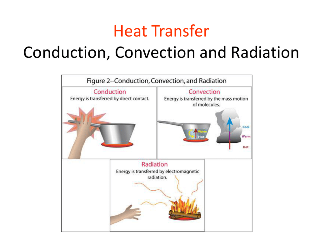 Conduction Convection And Radiation Worksheet