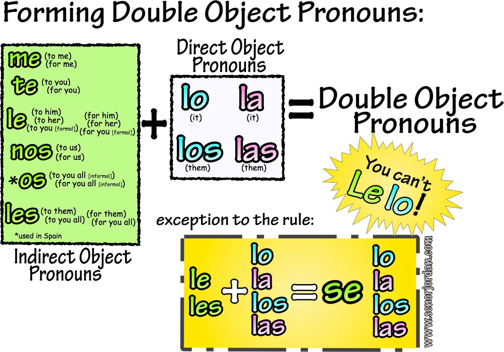 Double Object Pronouns Spanish Worksheet