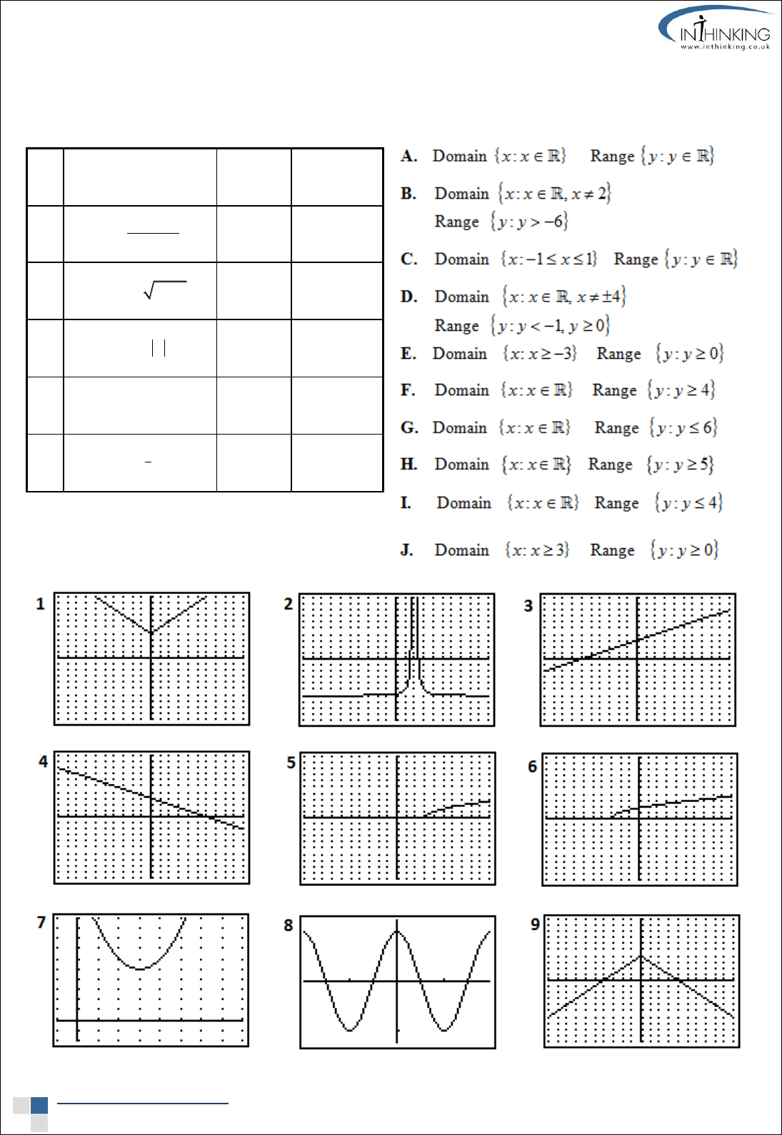 Domain And Range Worksheet 2