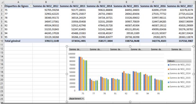 Excel - GCD - Evolution NO2 par departement - DATA