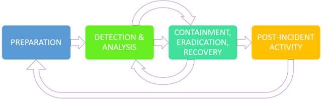 Cyber Incident Life cycle schema