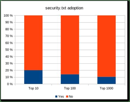 Security.txt adoption chart