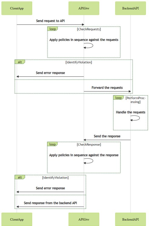 Schema of the flow involved during the call to an API from a client application