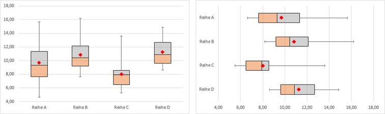 Wie man Box-Plot Diagramme in Excel erstellt