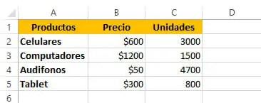 Tabla para calcular promedio