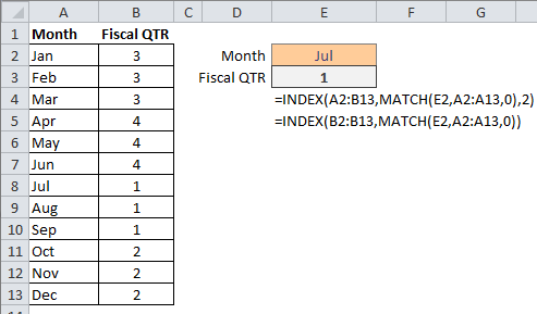 Index And Match Functions Together Again In Excel