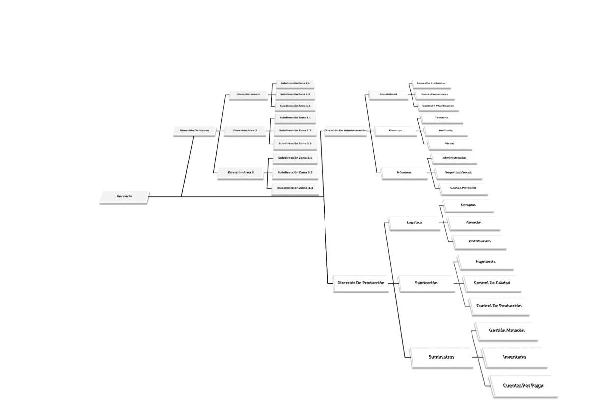 ORGANIGRAMA 3DHORIZONTAL