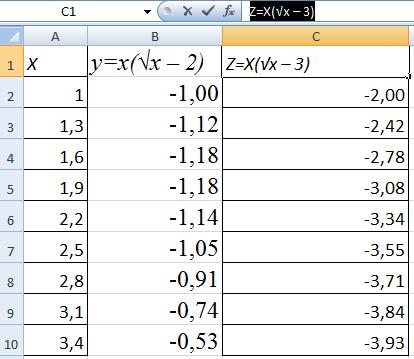 2 функциялардың графикасы.
