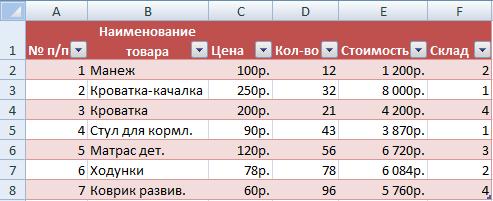 Táblázat az adatokkal.
