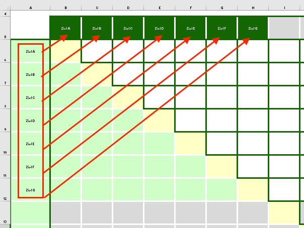 Zielbeziehungsmatrix - 3
