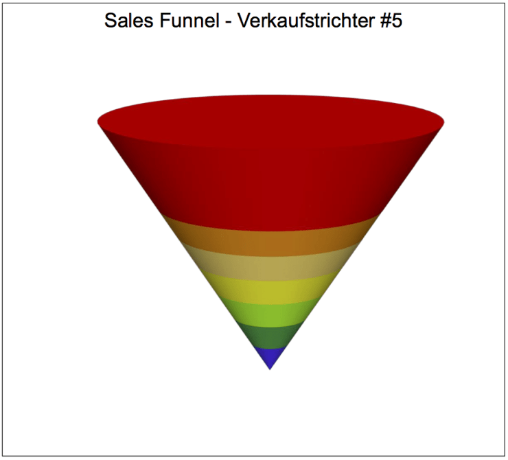 Sales Funnel 5-2