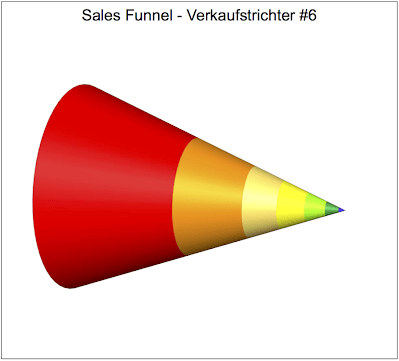 Sales Funnel 6