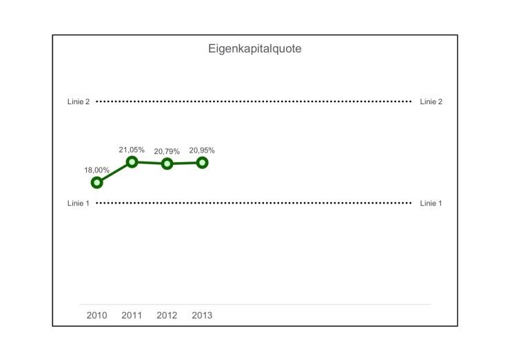 Eigenkapitalquote-03