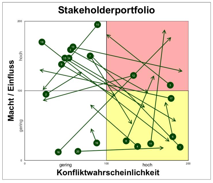 Stakeholderportfolio-01