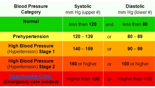 Blood Pressure Basics Excel With Dr Zamora