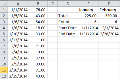 Add values between two dates with SUMIFS