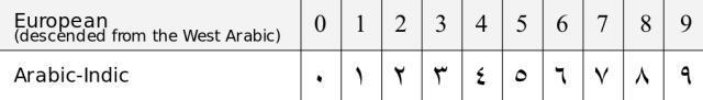 1024px-arabic_numerals-en-svg