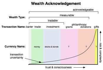 Wealth acknowlegement