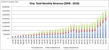 etsy-monthly-revenue
